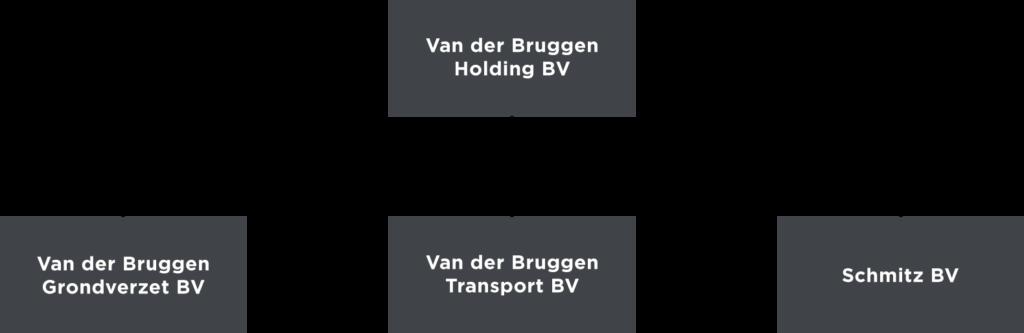 Ogranogram van der Bruggen